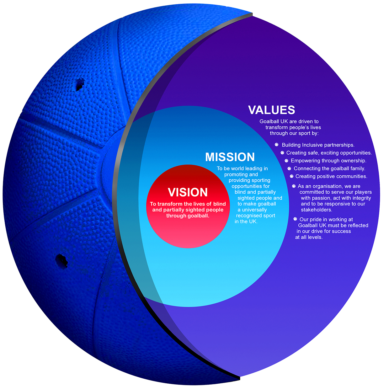 Goalball UK vision, mission and values